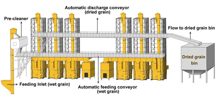 Htm 174 Biomass Paddy Dryer Paddy Dryer Paddy Dryer Machine