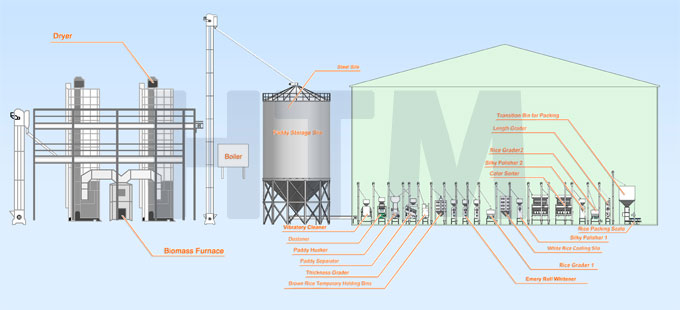 Turnkey Automatic Rice Mill Plant Fully Automatic Rice Mill Plant Htm