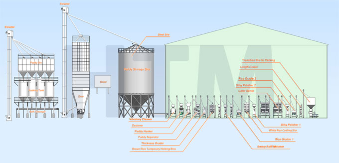 Turnkey Modern Parboiled Rice Mill Plant  Modern Rice